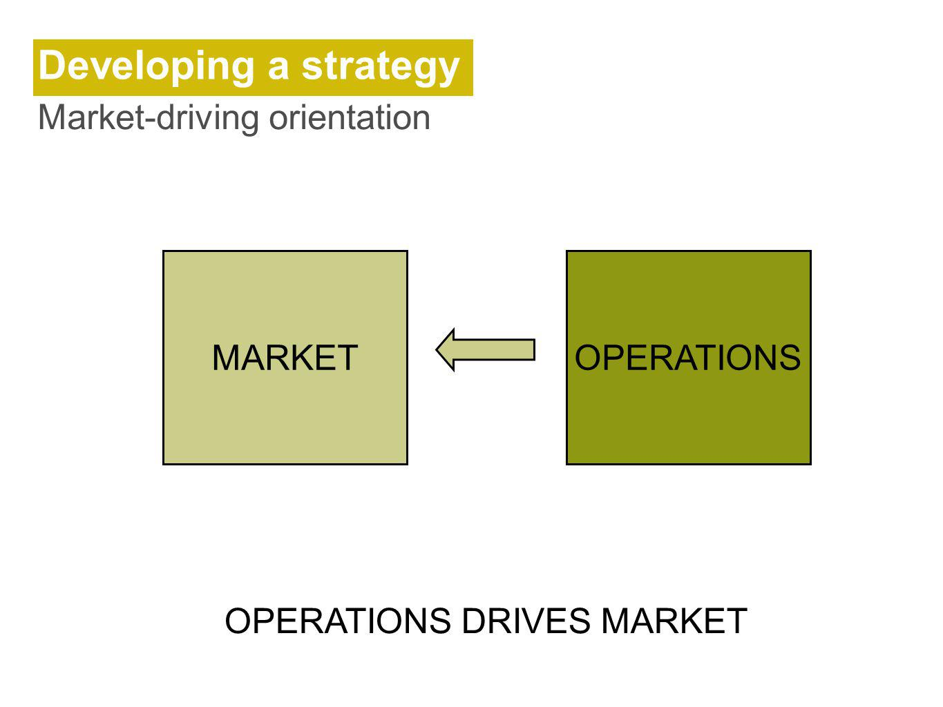 Developing a strategy Market-driving orientation MARKET OPERATIONS