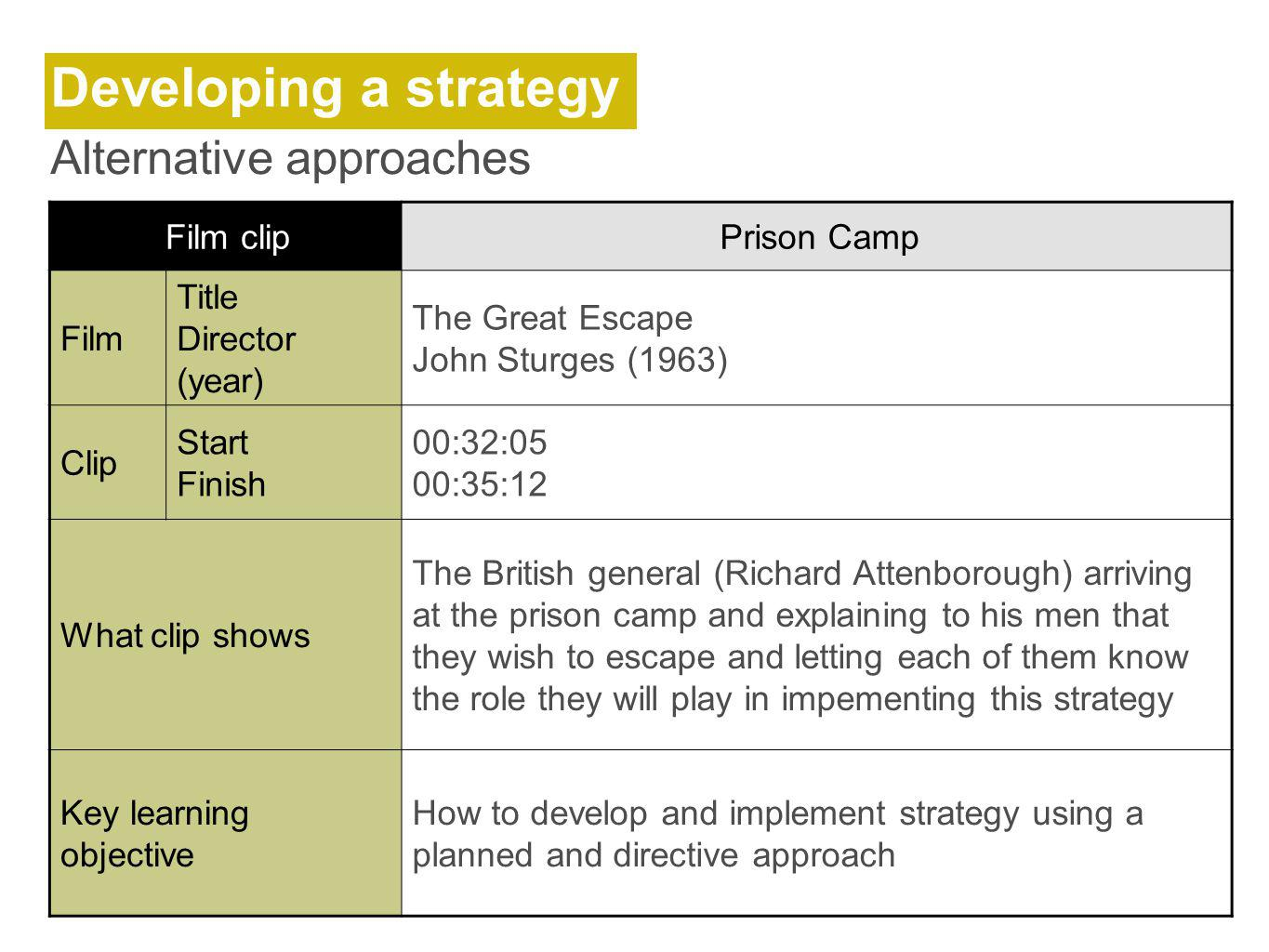 Developing a strategy Alternative approaches Film clip Prison Camp