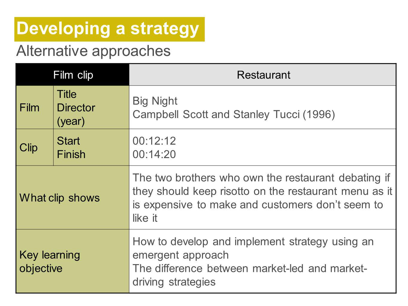 Developing a strategy Alternative approaches Film clip Restaurant Film