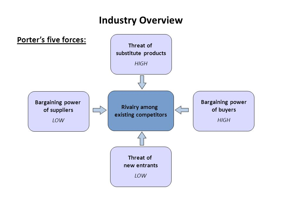 Industry Overview Porter's five forces: Threat of substitute products