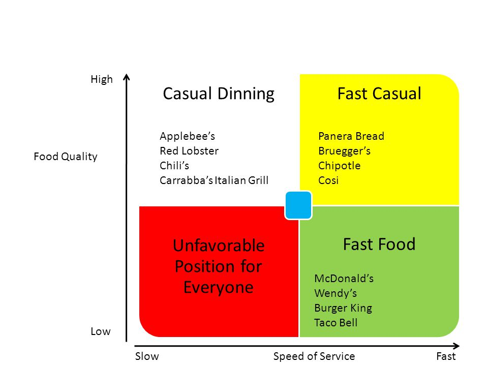 Unfavorable Position for Everyone