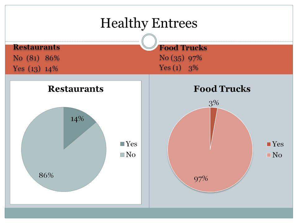 Healthy Entrees Food Trucks Restaurants No (35) 97% No (81) 86%