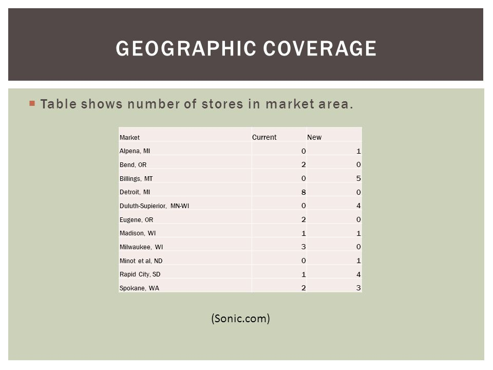 Geographic Coverage Table shows number of stores in market area.