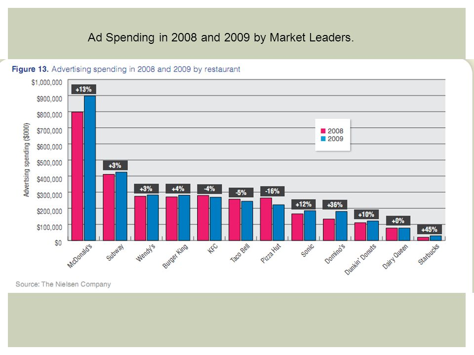 Ad Spending in 2008 and 2009 by Market Leaders.