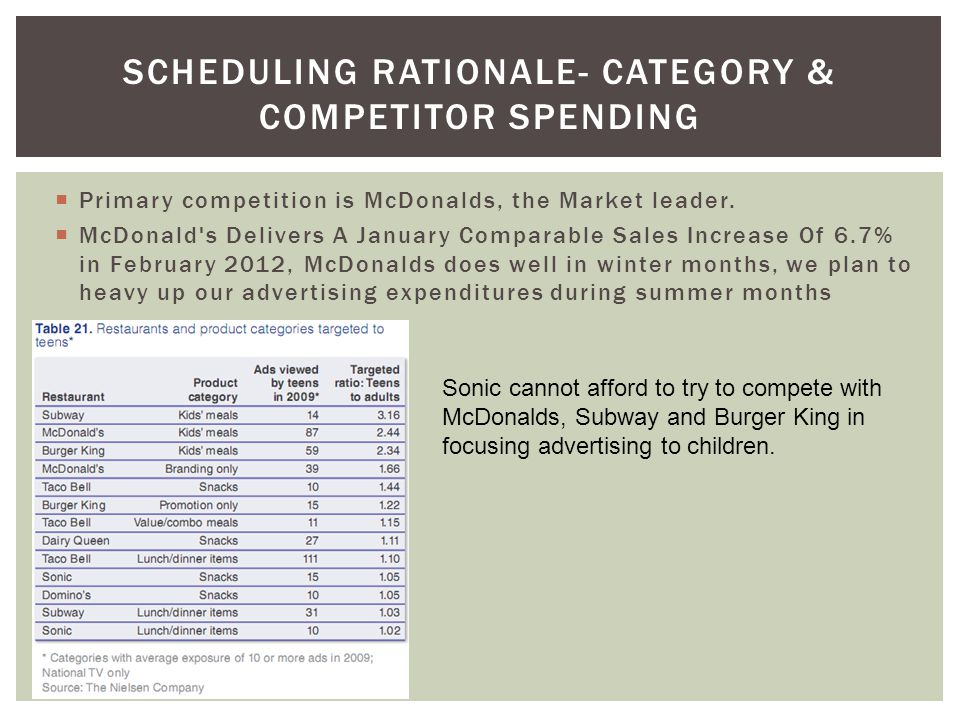 SCHEDULING RATIONALE- CATEGORY & COMPETITOR SPENDING