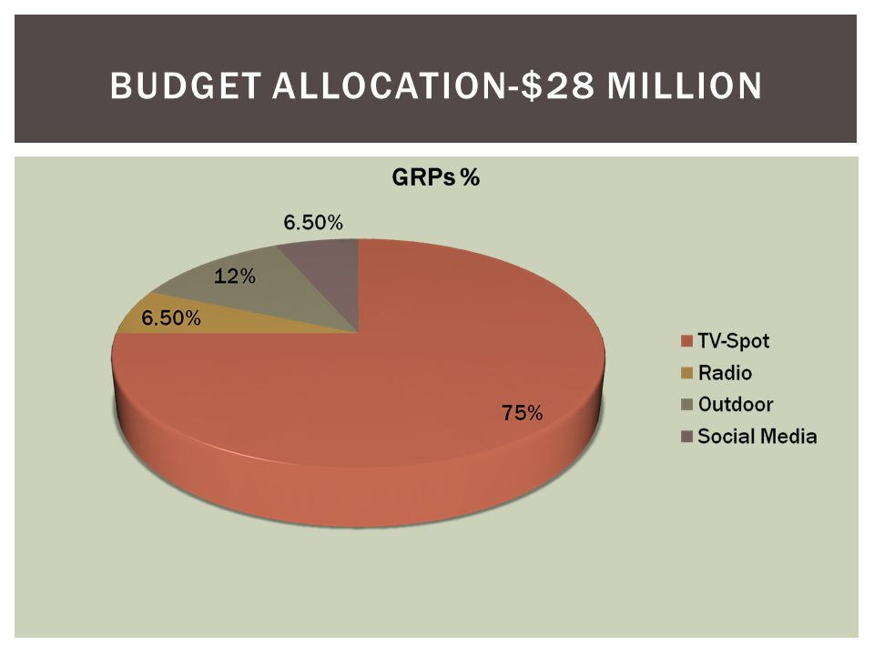 Budget Allocation-$28 Million