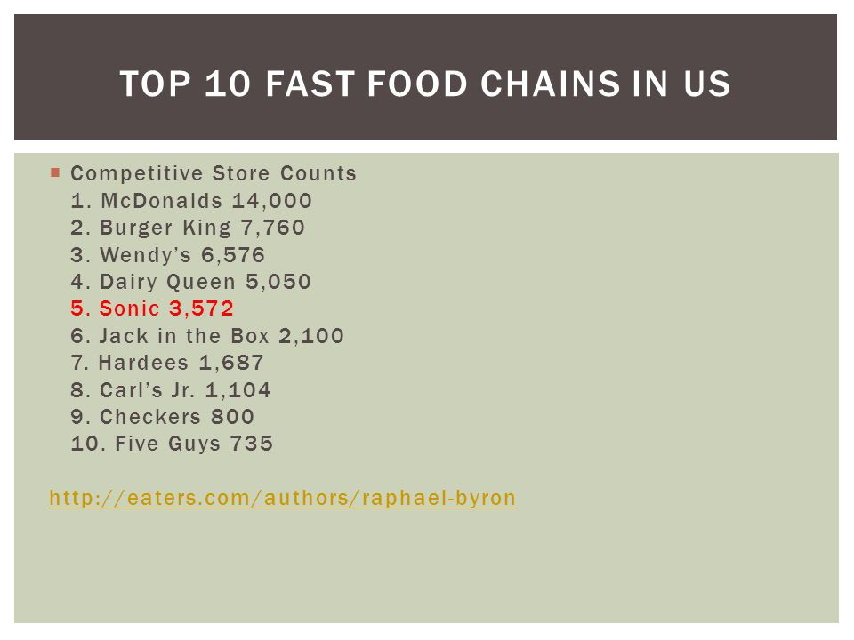 Top 10 Fast Food Chains in US