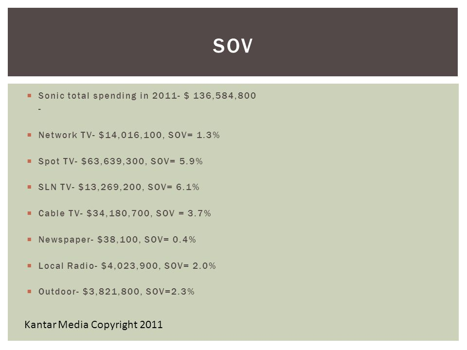 SOV Kantar Media Copyright 2011