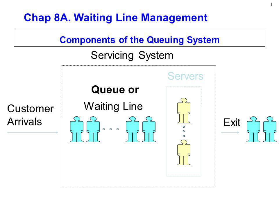 Components of the Queuing System