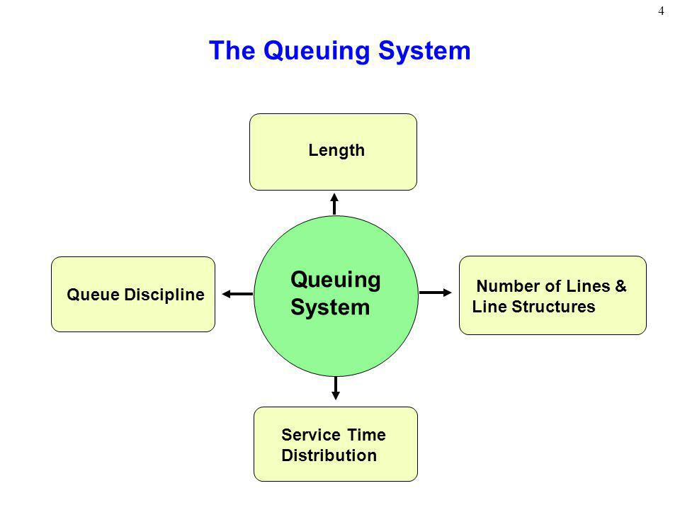 The Queuing System Queuing System Length Number of Lines &