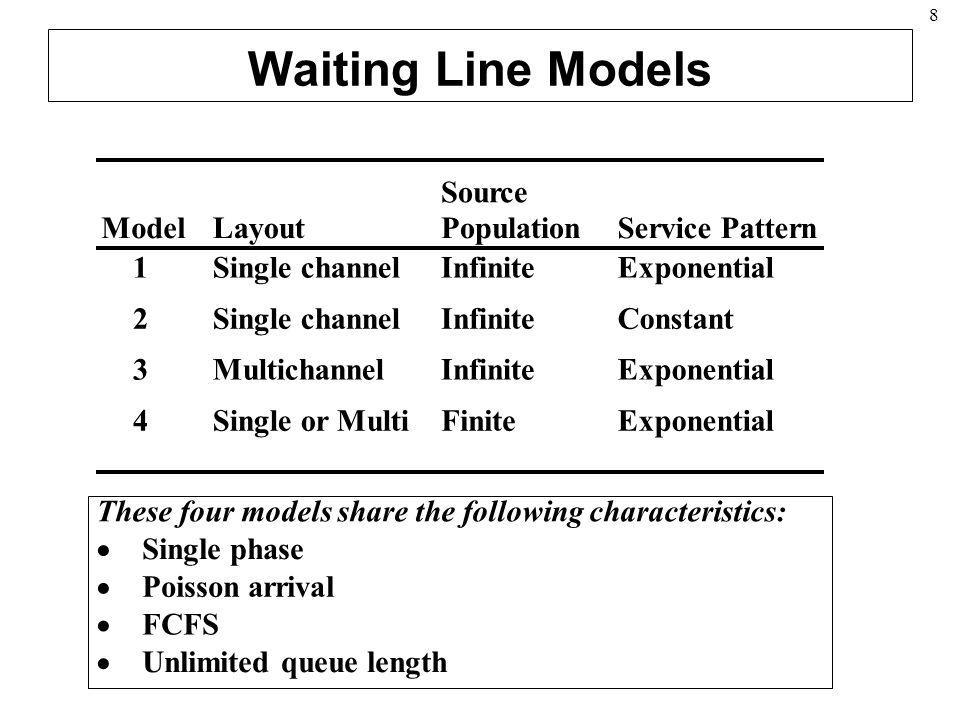 Waiting Line Models Source Model Layout Population Service Pattern 1