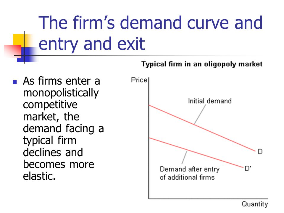 The firm's demand curve and entry and exit