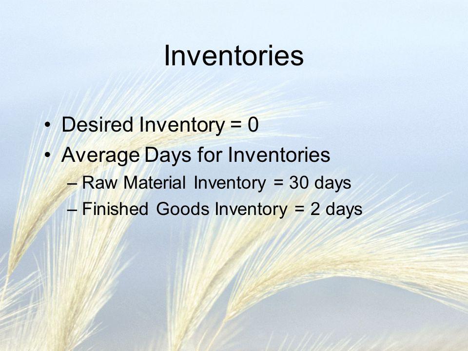 Inventories Desired Inventory = 0 Average Days for Inventories