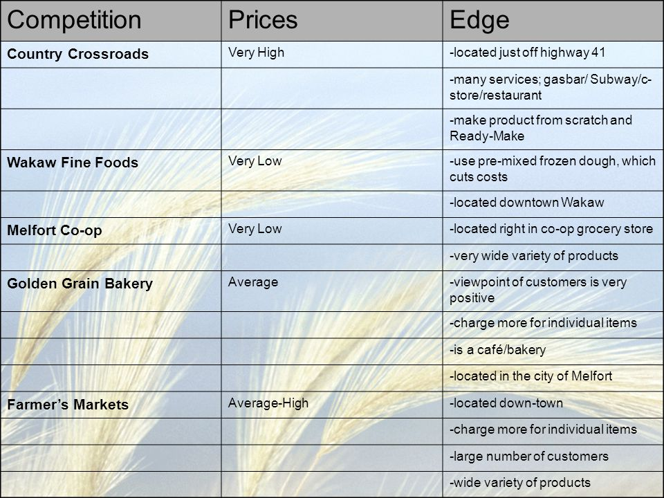 Competition Prices Edge Country Crossroads Wakaw Fine Foods