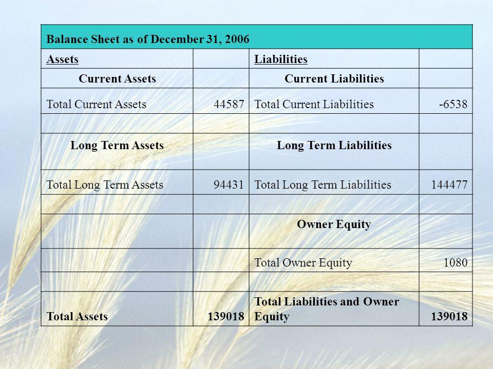 Balance Sheet as of December 31, 2006