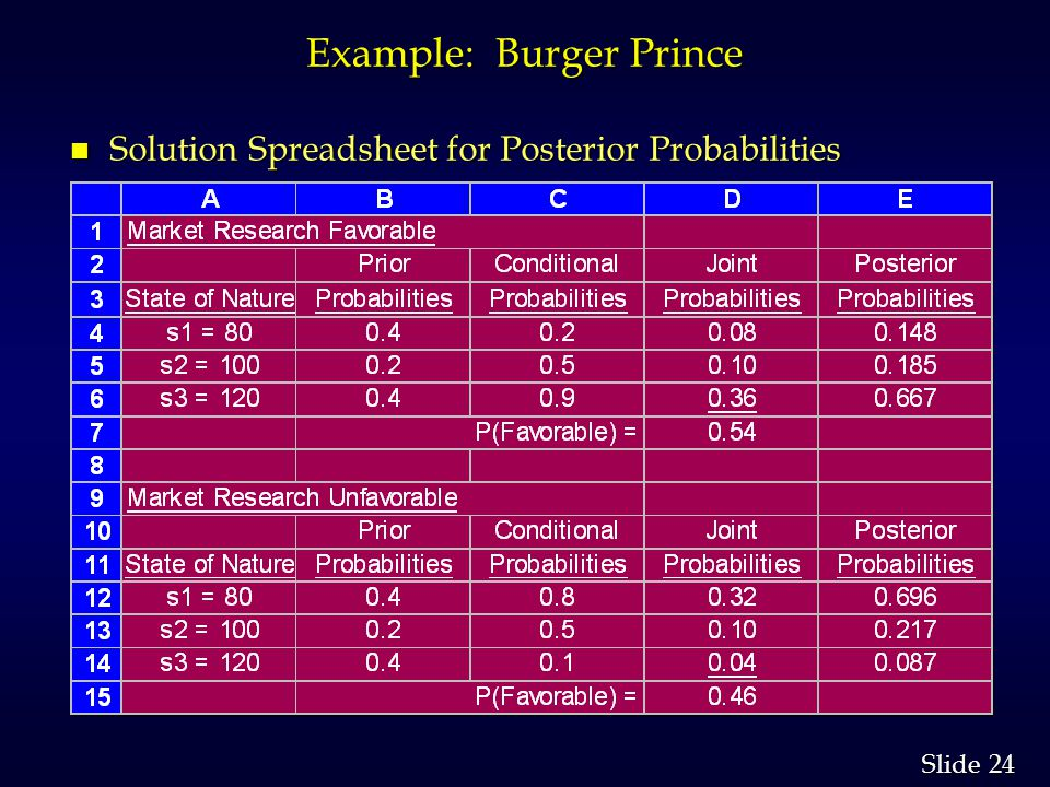 Example: Burger Prince