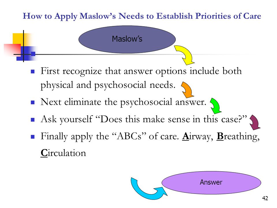 How to Apply Maslow's Needs to Establish Priorities of Care