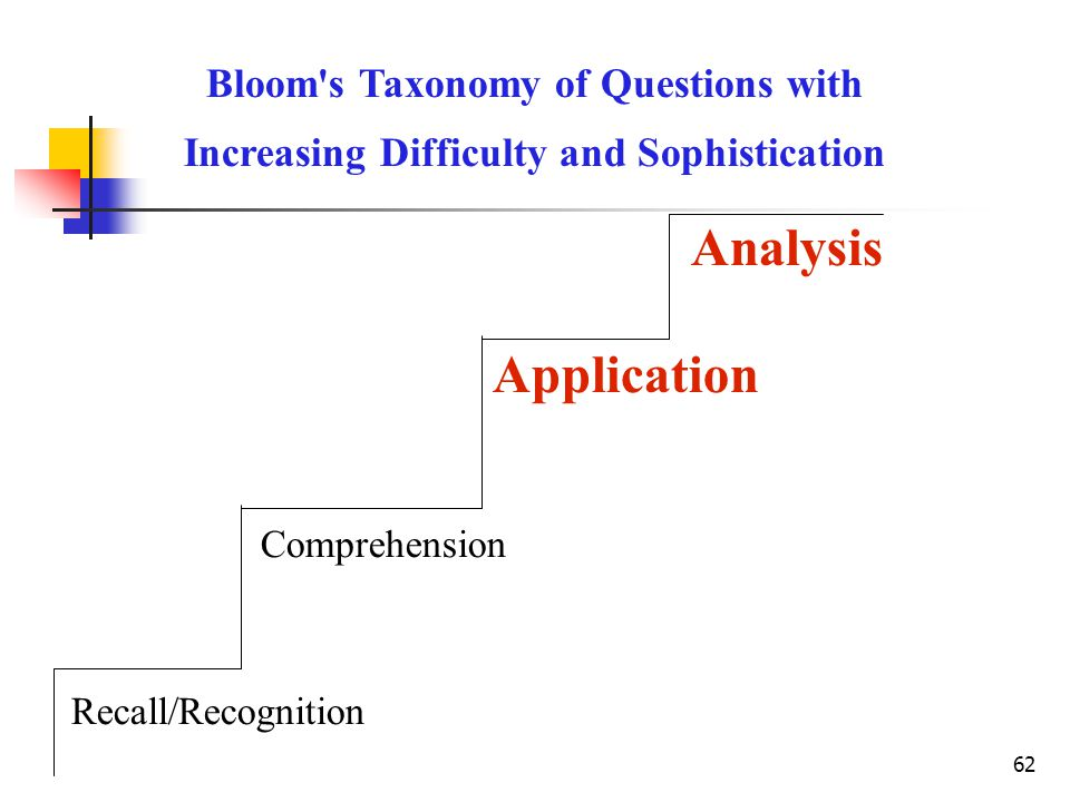 Analysis Application Bloom s Taxonomy of Questions with
