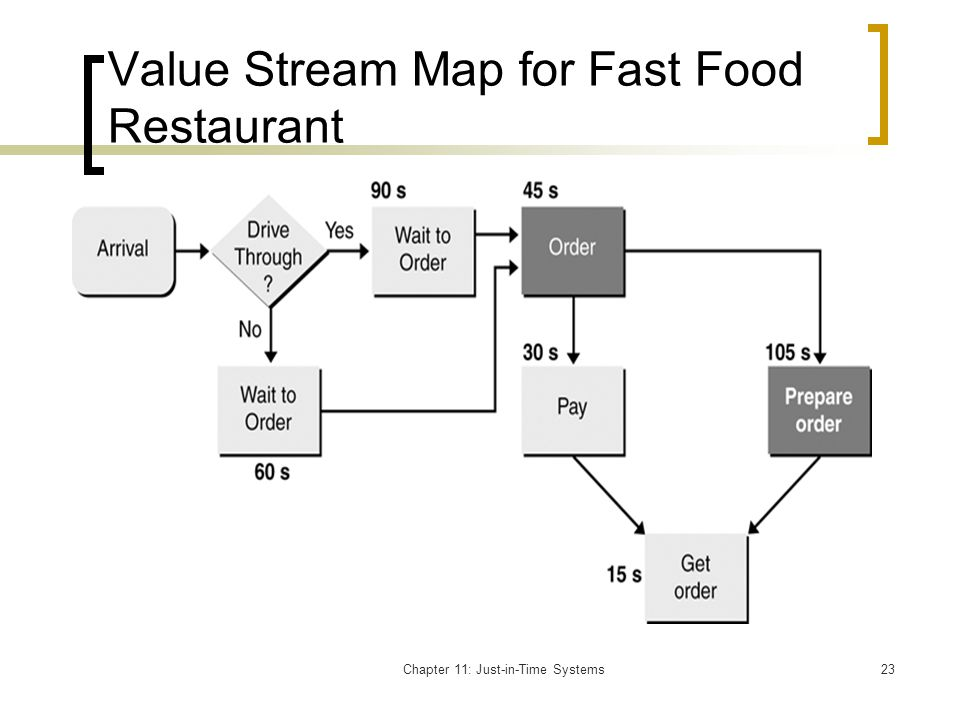 Value Stream Map for Fast Food Restaurant