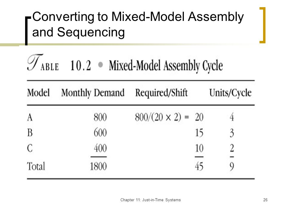 Converting to Mixed-Model Assembly and Sequencing