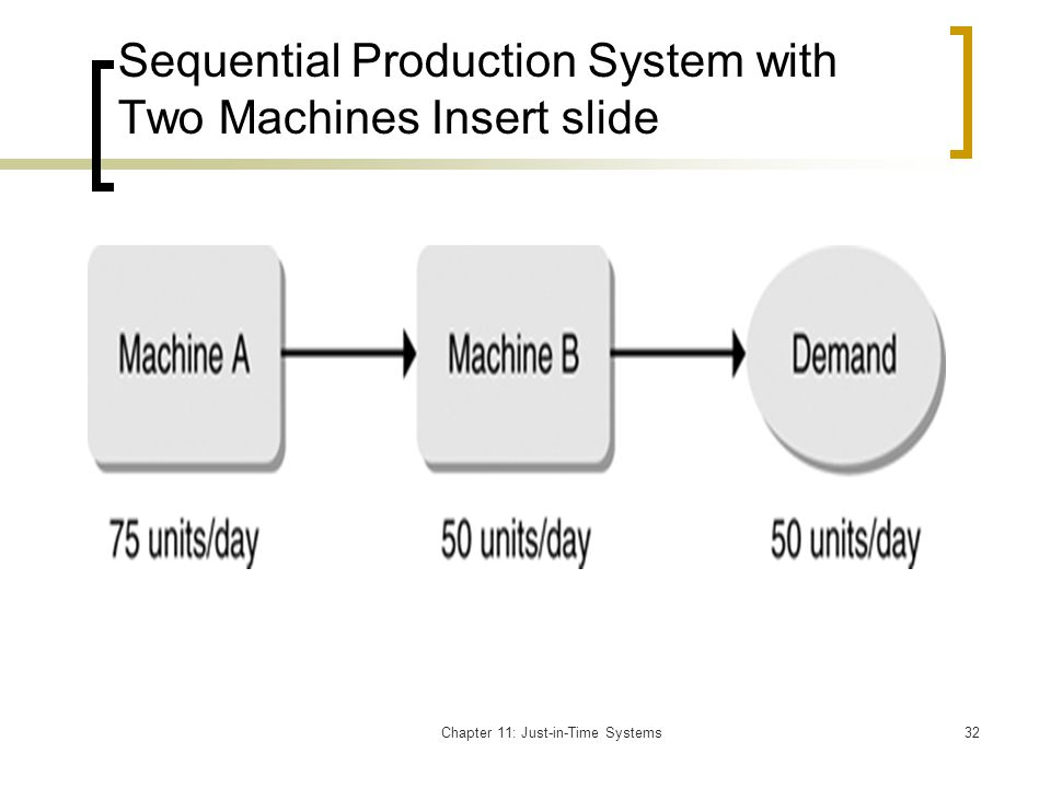 Sequential Production System with Two Machines Insert slide