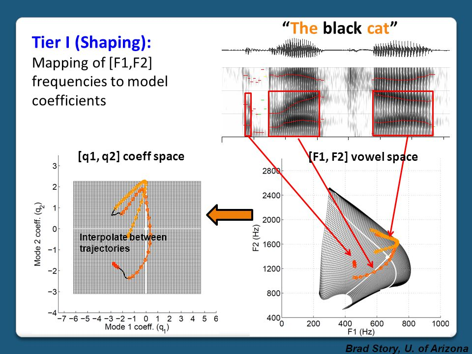 Tier I (Shaping): Mapping of [F1,F2] frequencies to model coefficients