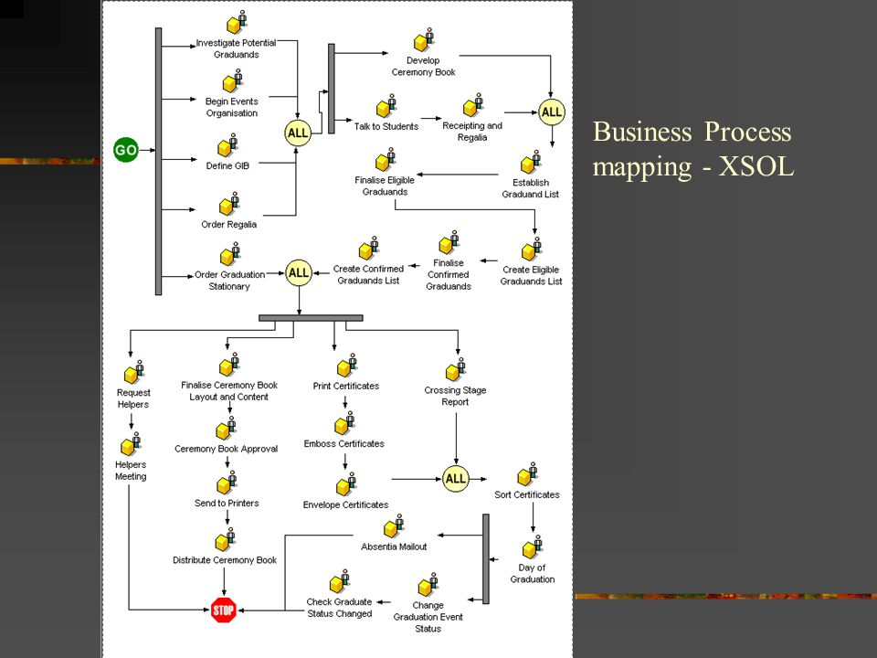 Business Process mapping - XSOL