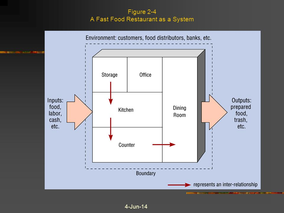 Figure 2-4 A Fast Food Restaurant as a System