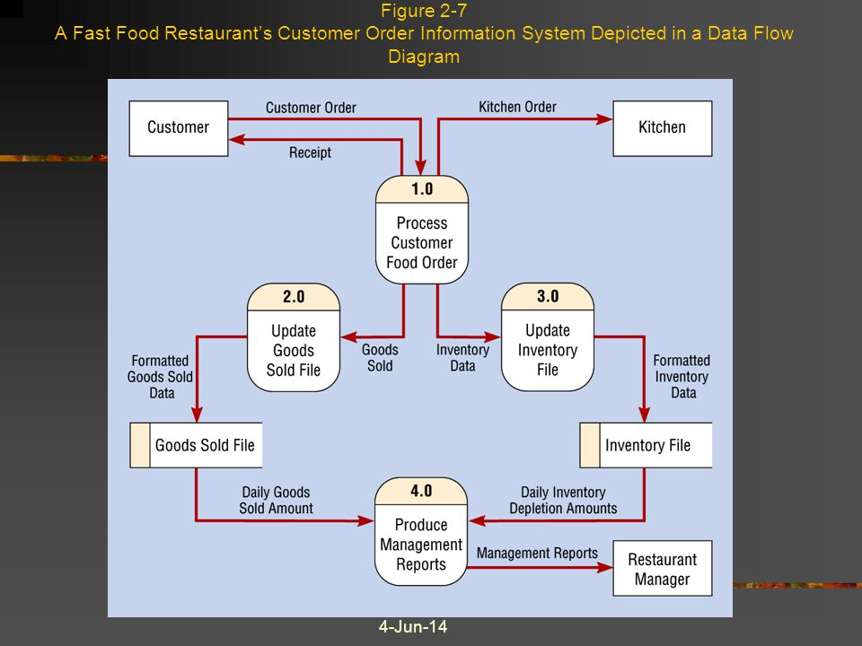 Figure 2-7 A Fast Food Restaurant's Customer Order Information System Depicted in a Data Flow Diagram