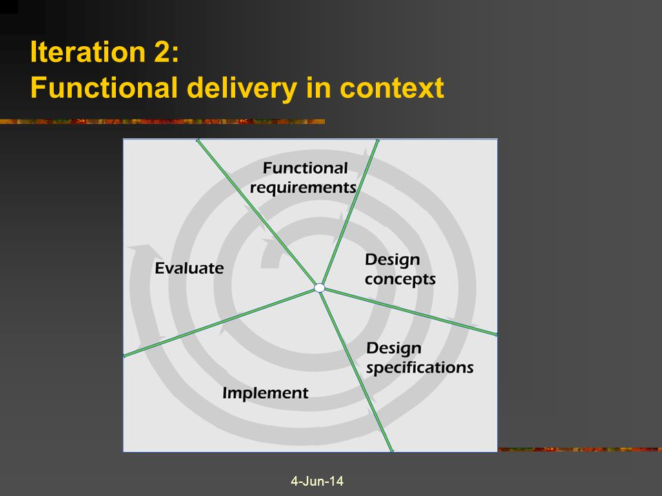 Iteration 2: Functional delivery in context