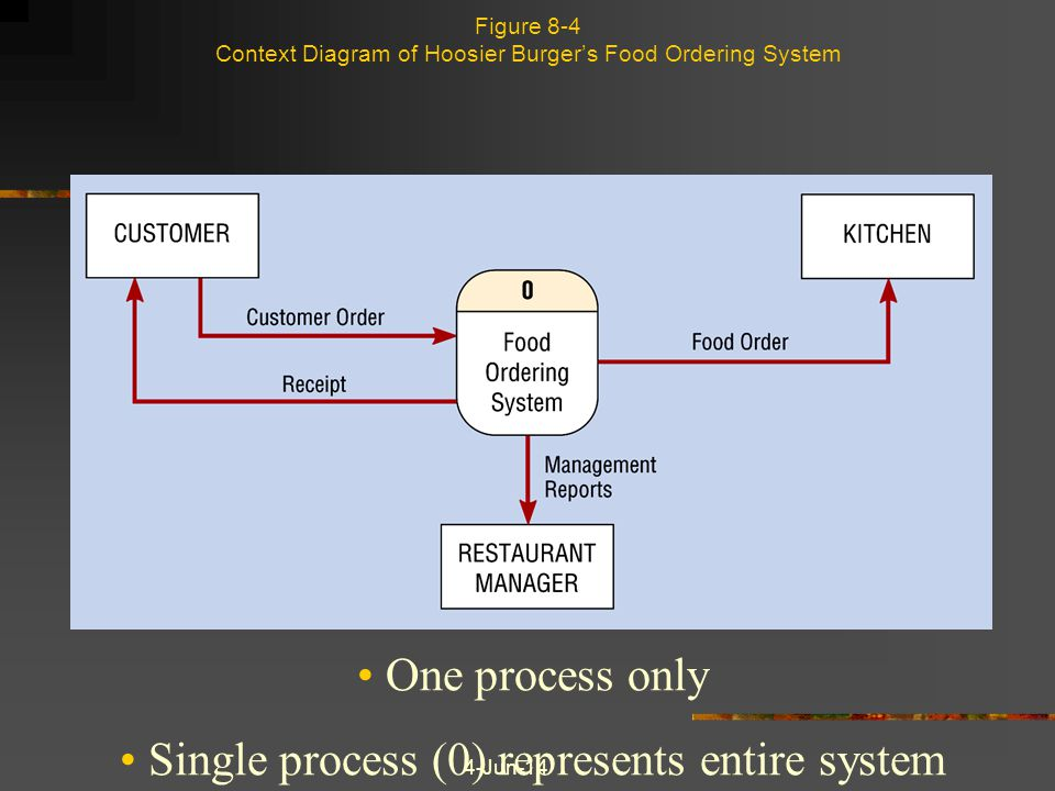 Figure 8-4 Context Diagram of Hoosier Burger's Food Ordering System