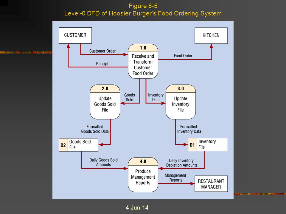 Figure 8-5 Level-0 DFD of Hoosier Burger's Food Ordering System