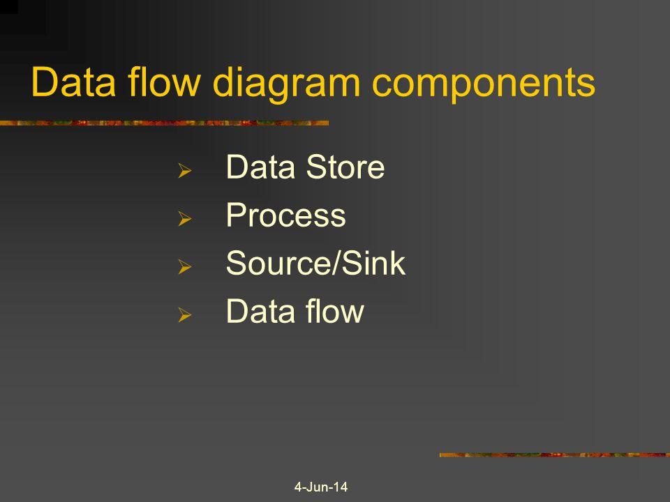 Data flow diagram components