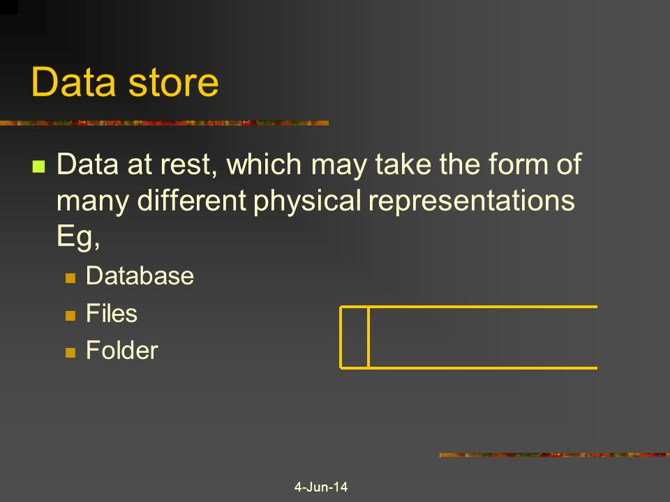 Data store Data at rest, which may take the form of many different physical representations Eg, Database.