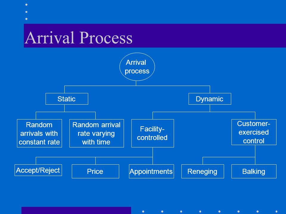 Arrival Process Arrival process Static Dynamic Random arrivals with