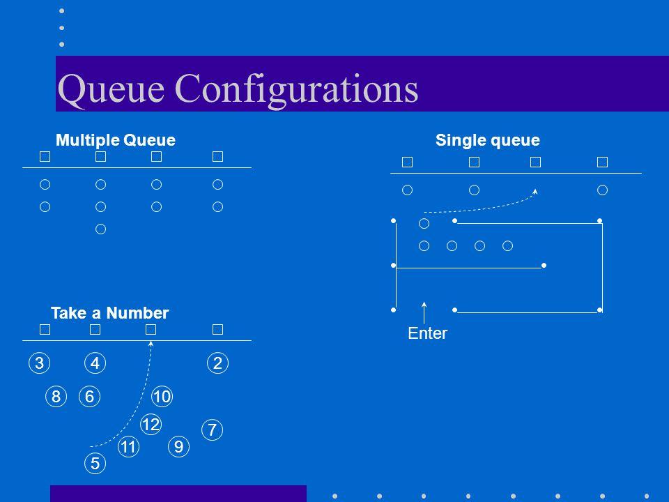 Queue Configurations Multiple Queue Single queue Take a Number Enter 3