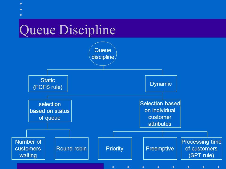 Queue Discipline Queue discipline Static (FCFS rule) Dynamic selection