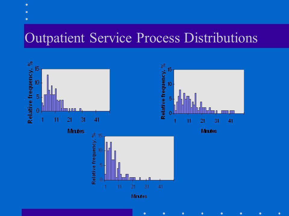 Outpatient Service Process Distributions