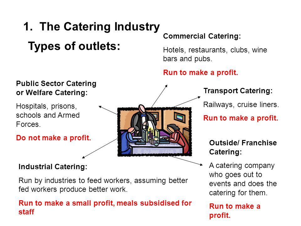 1. The Catering Industry Types of outlets: Commercial Catering: