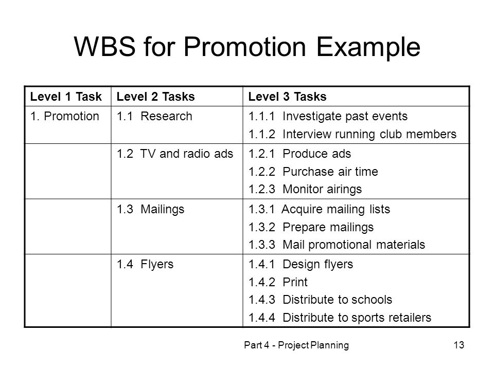 WBS for Promotion Example