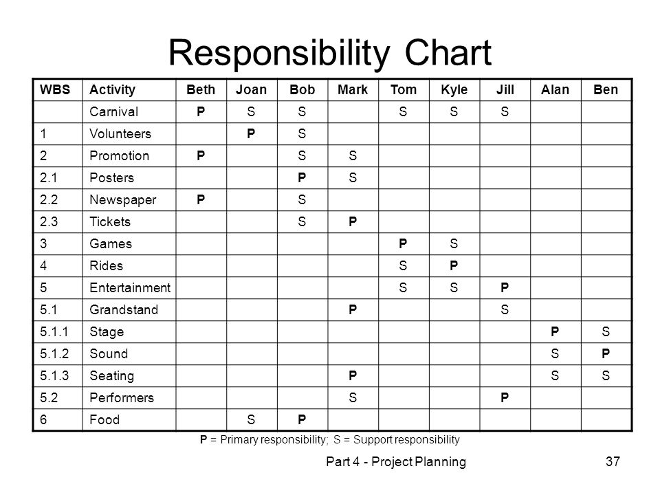 Responsibility Chart WBS Activity Beth Joan Bob Mark Tom Kyle Jill