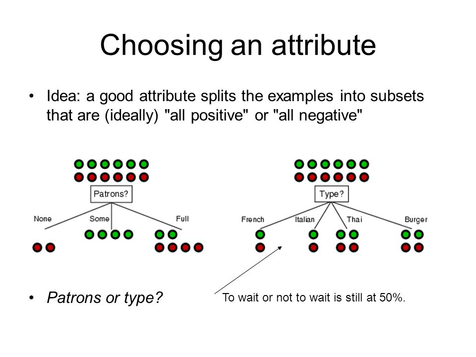 Choosing an attribute Idea: a good attribute splits the examples into subsets that are (ideally) all positive or all negative
