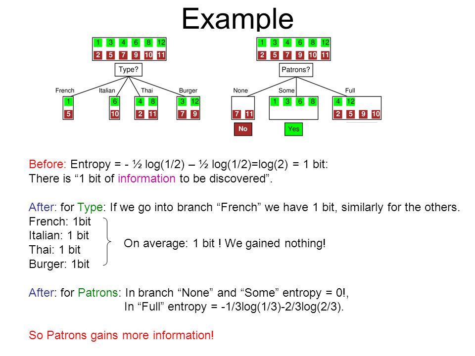 Example Before: Entropy = - ½ log(1/2) – ½ log(1/2)=log(2) = 1 bit: