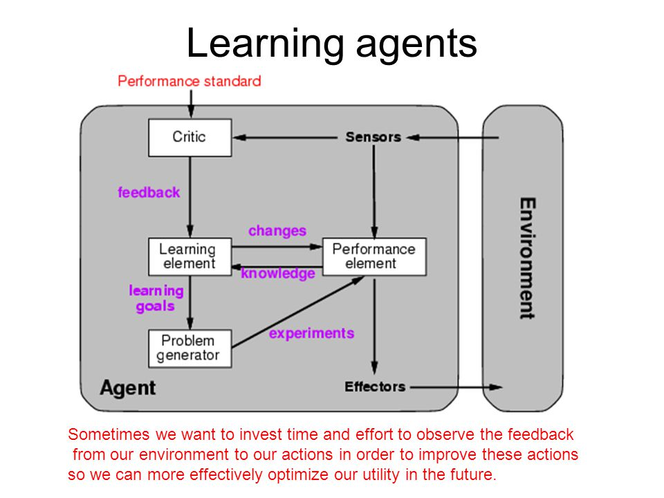 Learning agents Sometimes we want to invest time and effort to observe the feedback.