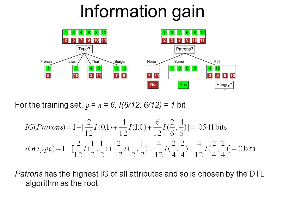 Information gain For the training set, p = n = 6, I(6/12, 6/12) = 1 bit.