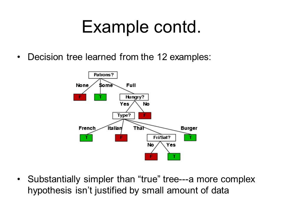 Example contd. Decision tree learned from the 12 examples: