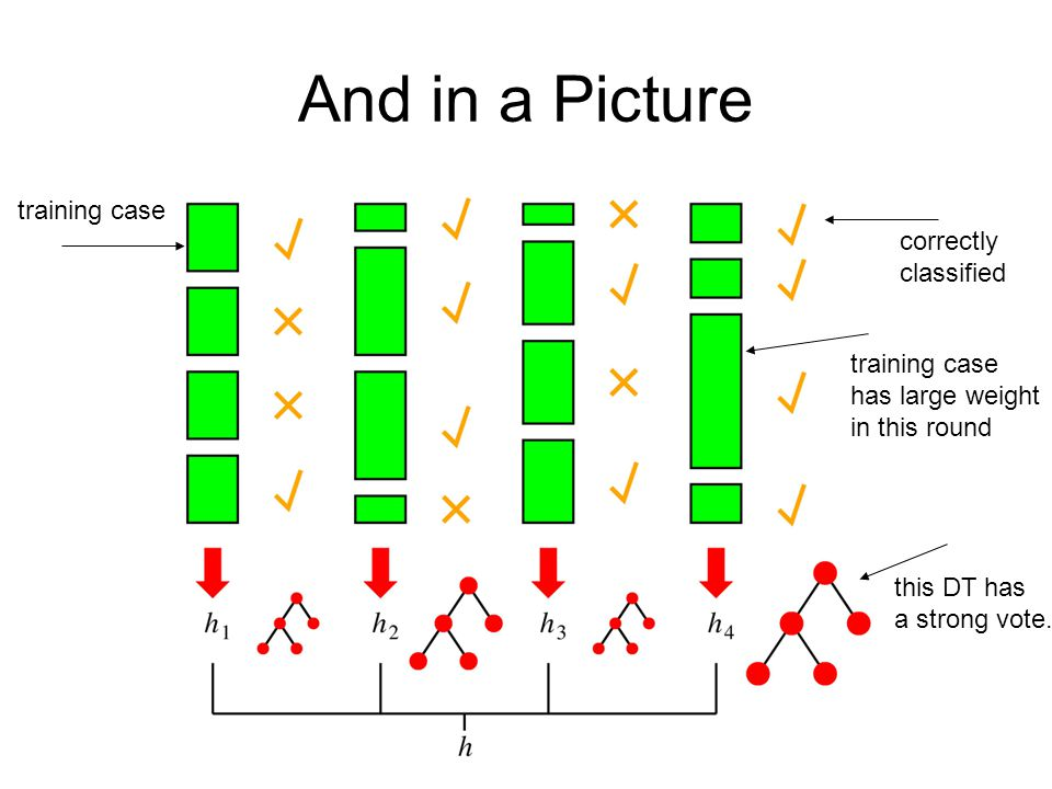 And in a Picture training case correctly classified training case