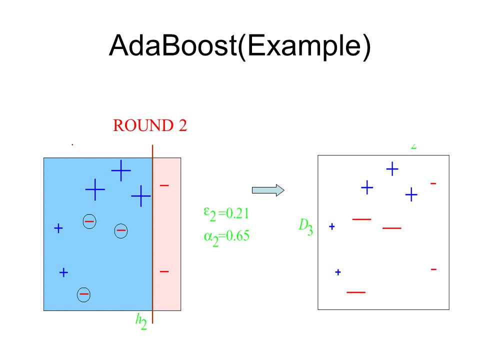 AdaBoost(Example) ROUND 2