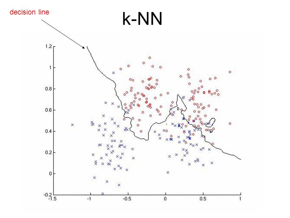 k-NN decision line
