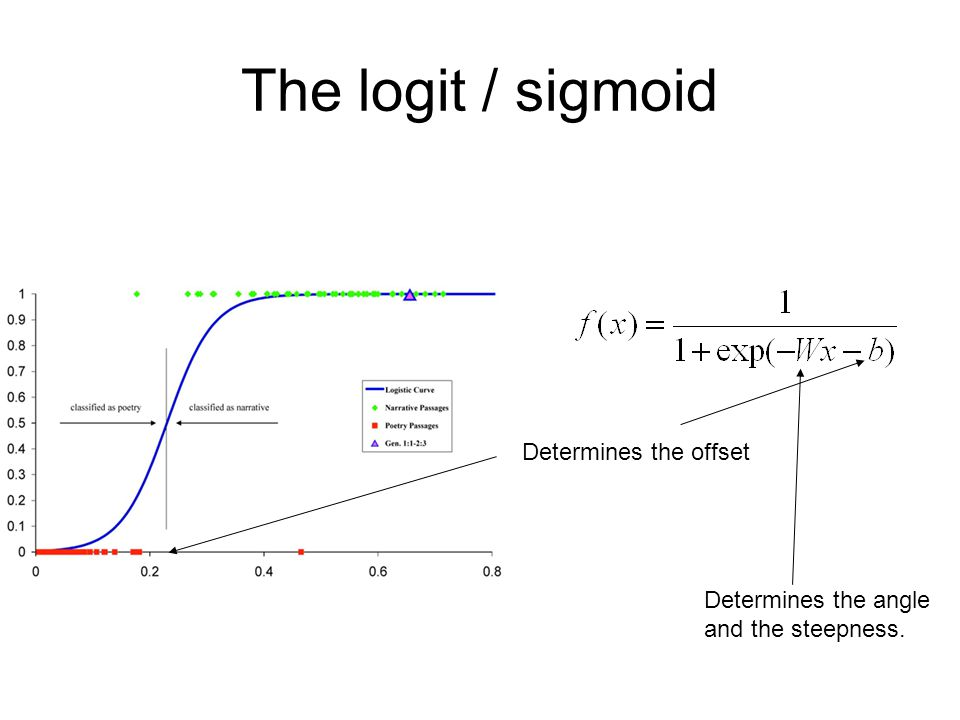 The logit / sigmoid Determines the offset Determines the angle